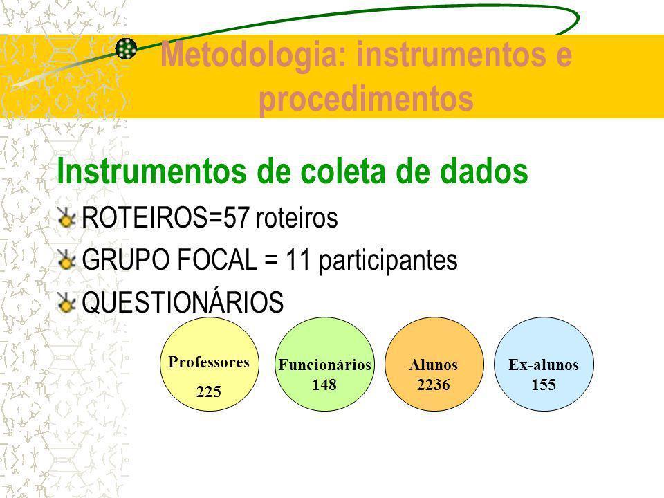 Metodologia: instrumentos e procedimentos Instrumentos de coleta de dados ROTEIROS=57 roteiros GRUPO FOCAL = 11 participantes QUESTIONÁRIOS Professores 225 Funcionários 148 Alunos 2236 Ex-alunos 155