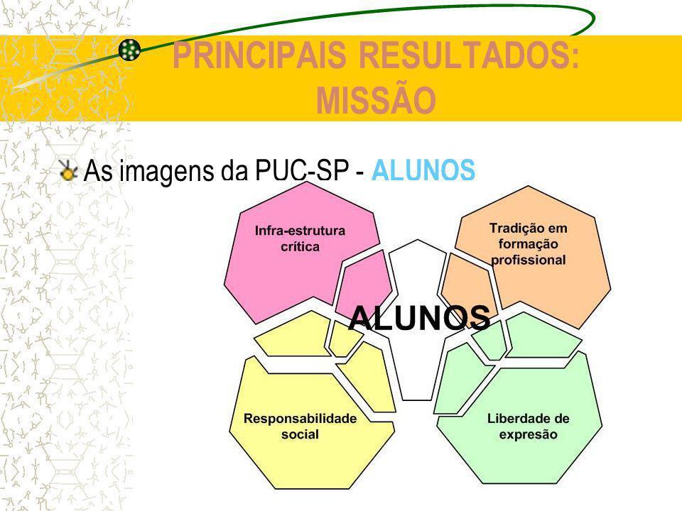 PRINCIPAIS RESULTADOS: MISSÃO As imagens da PUC-SP - ALUNOS