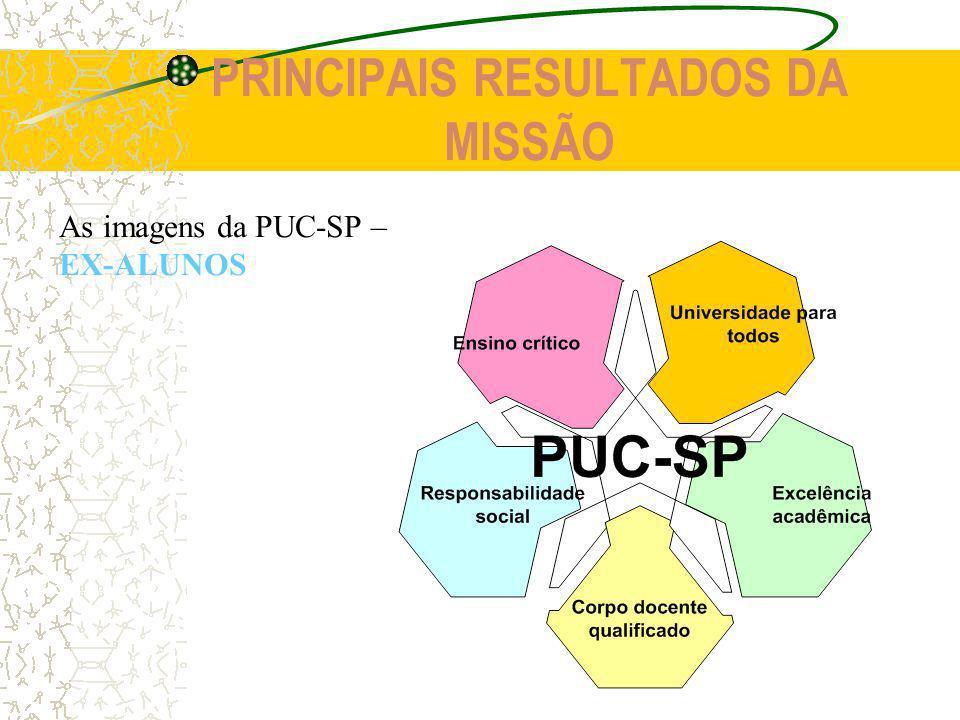 PRINCIPAIS RESULTADOS DA MISSÃO As imagens da PUC-SP – COMUNIDADE EXTERNA