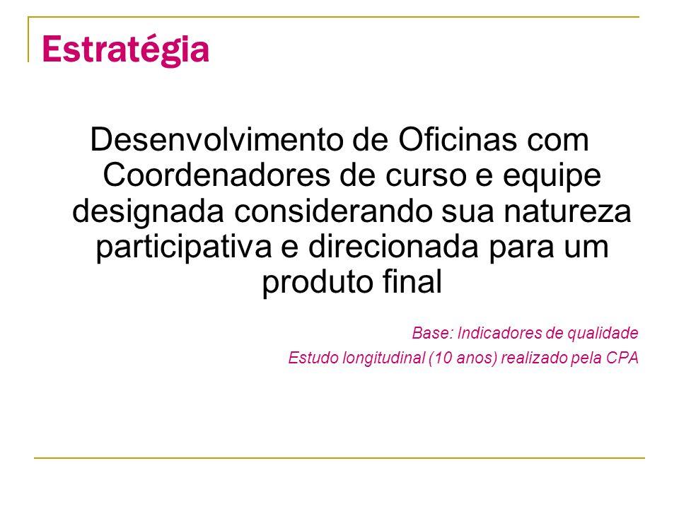 Estratégia Desenvolvimento de Oficinas com Coordenadores de curso e equipe designada considerando sua natureza participativa e direcionada para um produto final Base: Indicadores de qualidade Estudo longitudinal (10 anos) realizado pela CPA