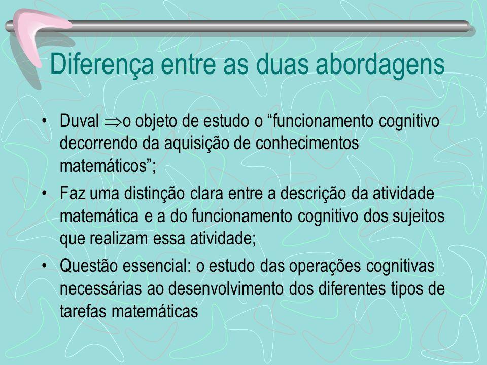 Diferença entre as duas abordagens Duval o objeto de estudo o funcionamento cognitivo decorrendo da aquisição de conhecimentos matemáticos; Faz uma di