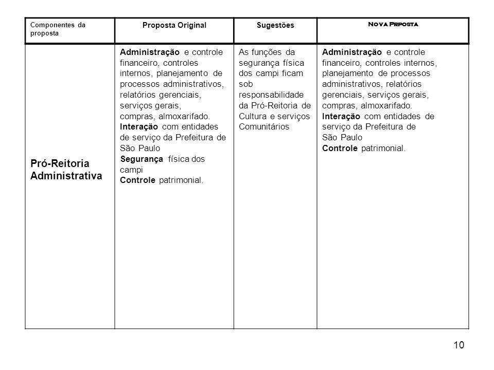 10 Componentes da proposta Proposta OriginalSugestões Nova Prposta Pró-Reitoria Administrativa Administração e controle financeiro, controles internos