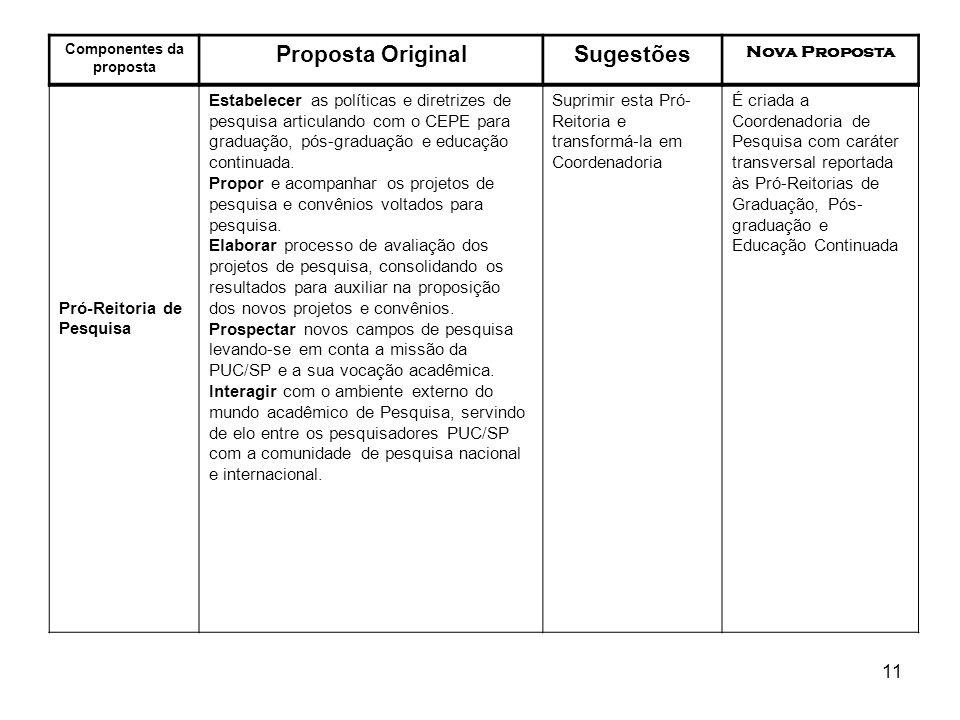 11 Componentes da proposta Proposta OriginalSugestões Nova Proposta Pró-Reitoria de Pesquisa Estabelecer as políticas e diretrizes de pesquisa articul