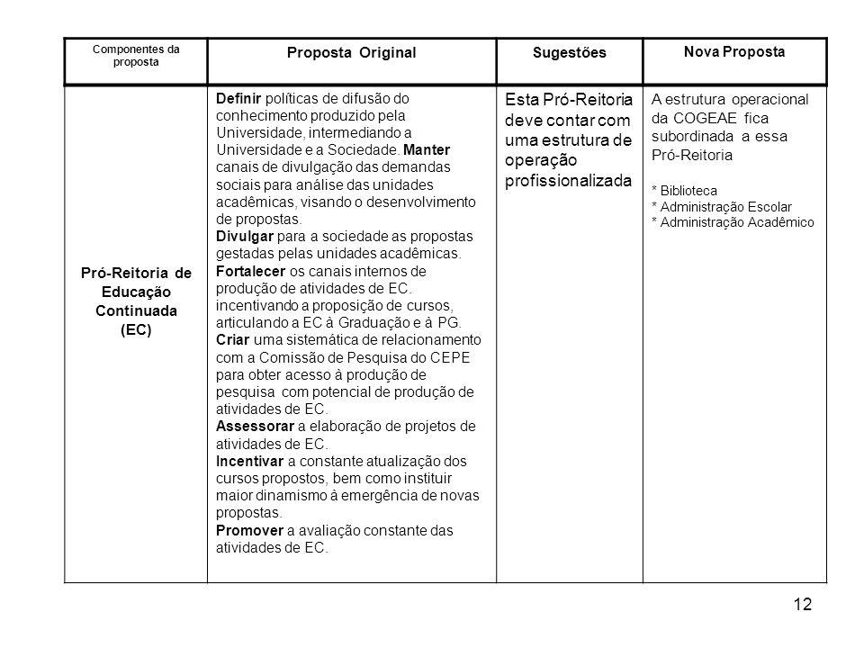12 Componentes da proposta Proposta OriginalSugestões Nova Proposta Pró-Reitoria de Educação Continuada (EC) Definir políticas de difusão do conhecime