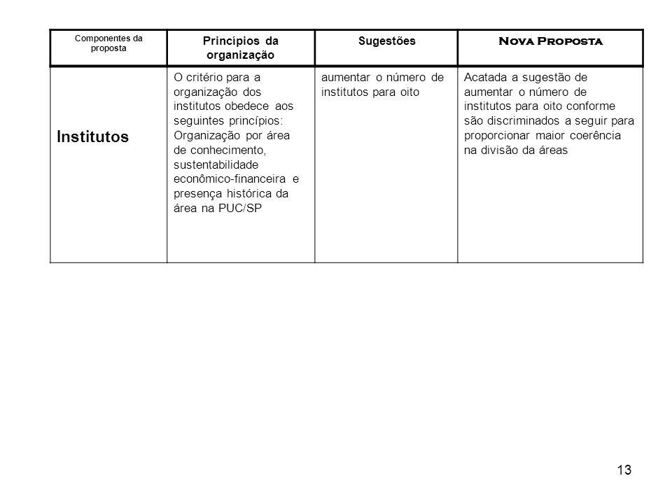 13 Componentes da proposta Princípios da organização Sugestões Nova Proposta Institutos O critério para a organização dos institutos obedece aos segui