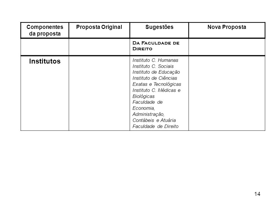 14 Componentes da proposta Proposta OriginalSugestõesNova Proposta Da Faculdade de Direito Institutos Instituto C. Humanas Instituto C. Sociais Instit