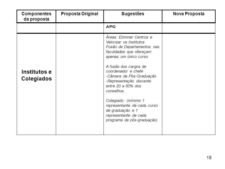 15 Componentes da proposta Proposta OriginalSugestõesNova Proposta APG Institutos e Colegiados Áreas: Eliminar Centros e Valorizar os Institutos Fusão