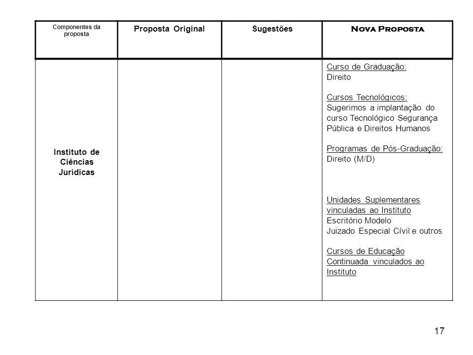 17 Componentes da proposta Proposta OriginalSugestões Nova Proposta Instituto de Ciências Jurídicas Curso de Graduação: Direito Cursos Tecnológicos: S