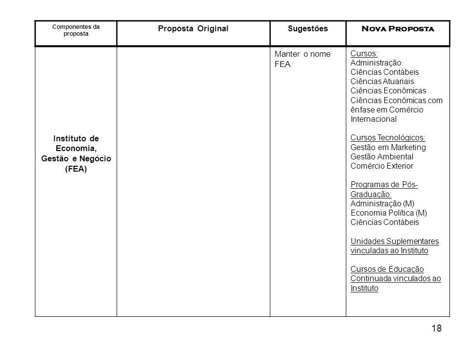 18 Componentes da proposta Proposta OriginalSugestões Nova Proposta Instituto de Economia, Gestão e Negócio (FEA) Manter o nome FEA Cursos: Administra