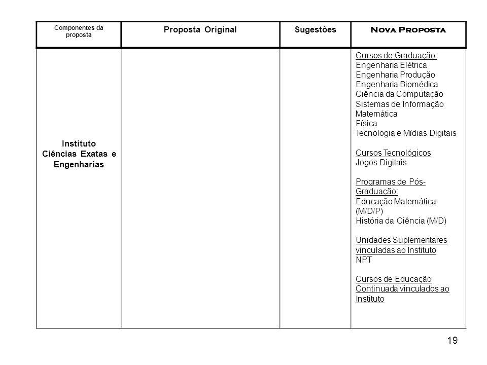 19 Componentes da proposta Proposta OriginalSugestões Nova Proposta Instituto Ciências Exatas e Engenharias Cursos de Graduação: Engenharia Elétrica E
