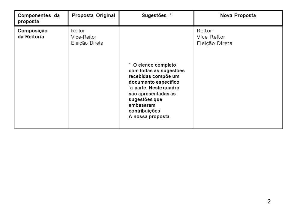33 Componentes da proposta Proposta OriginalSugestõesNova Proposta Cargos nas unidades acadêmicas INSTITUTO (cargos em organograma) Diretor Vice-diretor + Chefes de departamentos, Coordenadores de cursos de graduação, Coordenadores de programas de pós-graduação, Coordenadores de cursos de educação continuada, Líderes de grupos de pesquisa Manter os princípios da estrutura proposta INSTITUTO (cargos em organograma) Diretor Vice-diretor + Chefes de departamentos, Coordenadores de cursos de graduação, Coordenadores de programas de pós-graduação, Coordenadores de cursos de educação continuada, Líderes de grupos de pesquisa