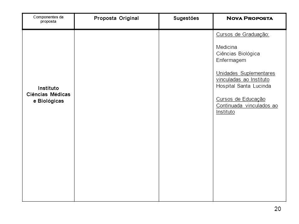 20 Componentes da proposta Proposta OriginalSugestões Nova Proposta Instituto Ciências Médicas e Biológicas Cursos de Graduação: Medicina Ciências Bio