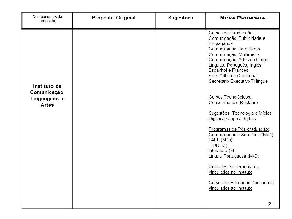 21 Componentes da proposta Proposta OriginalSugestões Nova Proposta Instituto de Comunicação, Linguagens e Artes Cursos de Graduação: Comunicação: Pub