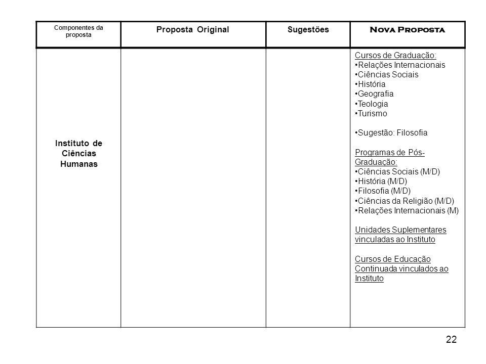 22 Componentes da proposta Proposta OriginalSugestões Nova Proposta Instituto de Ciências Humanas Cursos de Graduação: Relações Internacionais Ciência