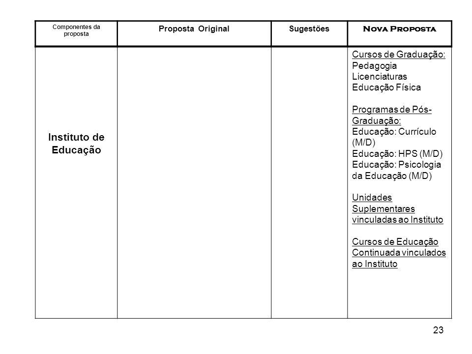 23 Componentes da proposta Proposta OriginalSugestões Nova Proposta Instituto de Educação Cursos de Graduação: Pedagogia Licenciaturas Educação Física