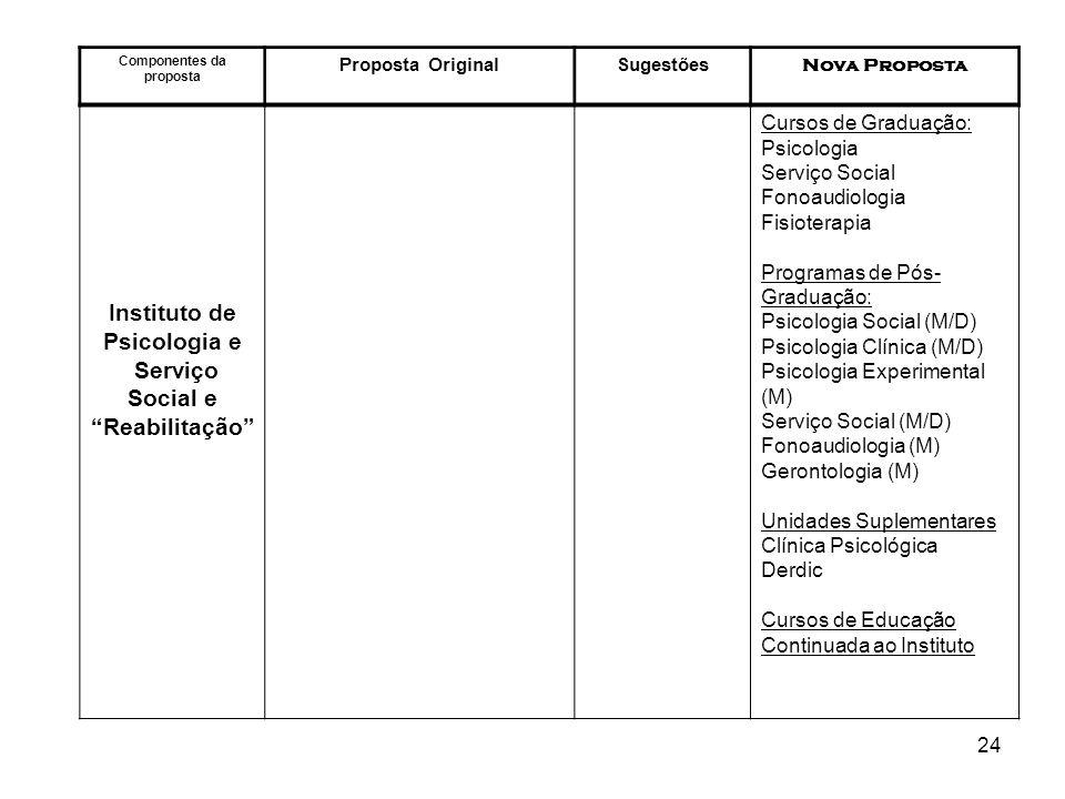 24 Componentes da proposta Proposta OriginalSugestões Nova Proposta Instituto de Psicologia e Serviço Social e Reabilitação Cursos de Graduação: Psico