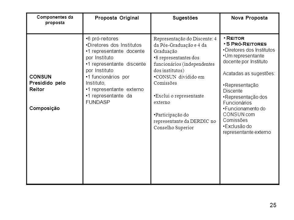 25 Componentes da proposta Proposta OriginalSugestõesNova Proposta CONSUN Presidido pelo Reitor Composição 6 pró-reitores Diretores dos Institutos 1 r