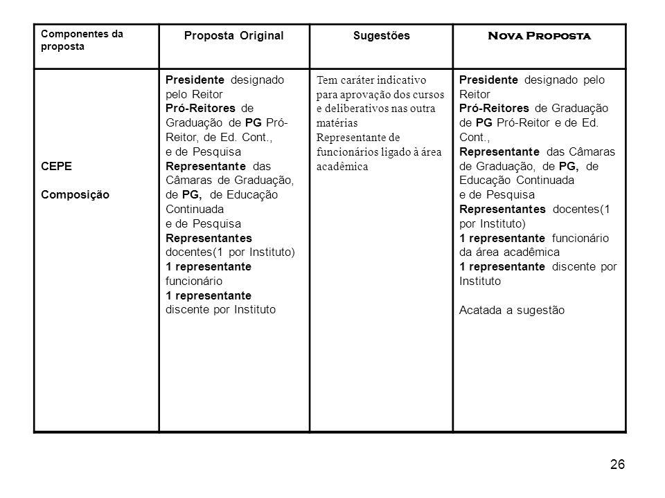 26 Componentes da proposta Proposta OriginalSugestões Nova Proposta CEPE Composição Presidente designado pelo Reitor Pró-Reitores de Graduação de PG P