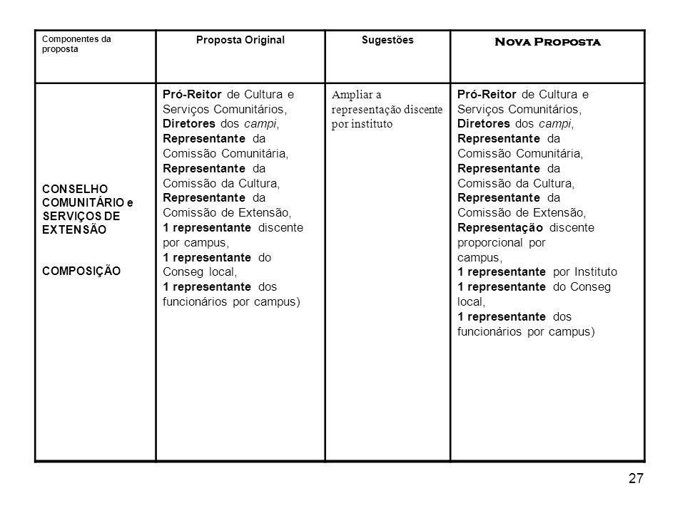27 Componentes da proposta Proposta OriginalSugestões Nova Proposta CONSELHO COMUNITÁRIO e SERVIÇOS DE EXTENSÃO COMPOSIÇÃO Pró-Reitor de Cultura e Ser