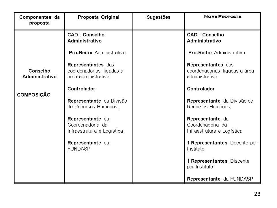 28 Componentes da proposta Proposta OriginalSugestões Nova Proposta Conselho Administrativo COMPOSIÇÃO CAD : Conselho Administrativo Pró-Reitor Admini