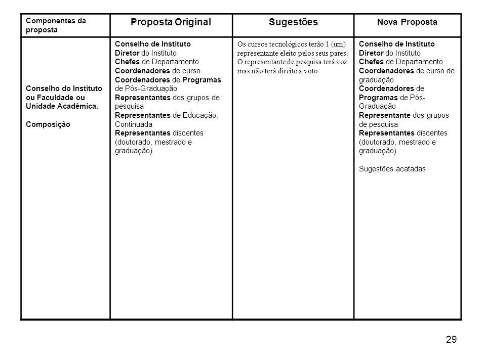 29 Componentes da proposta Proposta OriginalSugestões Nova Proposta Conselho do Instituto ou Faculdade ou Unidade Acadêmica. Composição Conselho de In