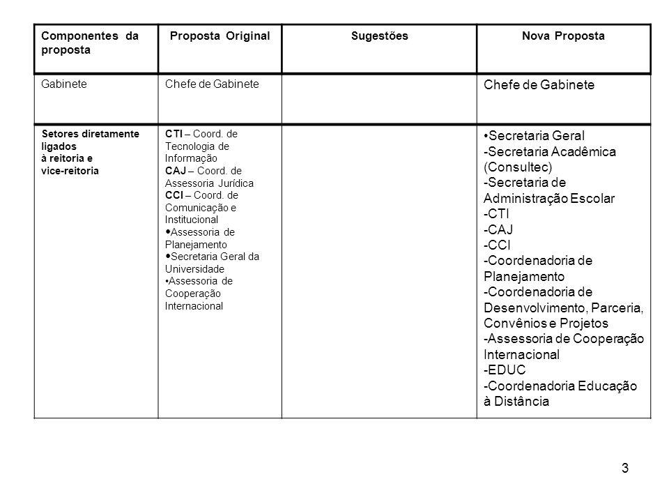 3 Componentes da proposta Proposta OriginalSugestõesNova Proposta GabineteChefe de Gabinete Setores diretamente ligados à reitoria e vice-reitoria CTI