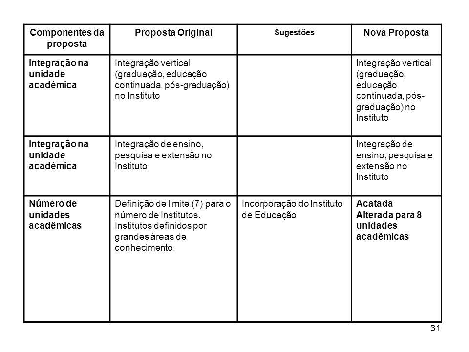 31 Componentes da proposta Proposta Original Sugestões Nova Proposta Integração na unidade acadêmica Integração vertical (graduação, educação continua