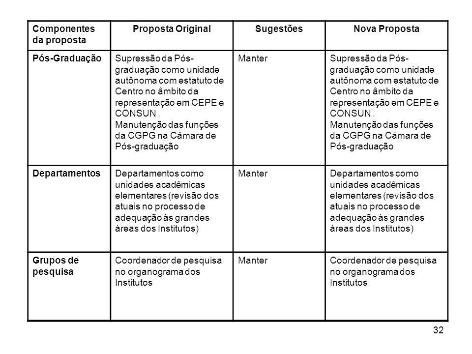32 Componentes da proposta Proposta OriginalSugestõesNova Proposta Pós-GraduaçãoSupressão da Pós- graduação como unidade autônoma com estatuto de Cent