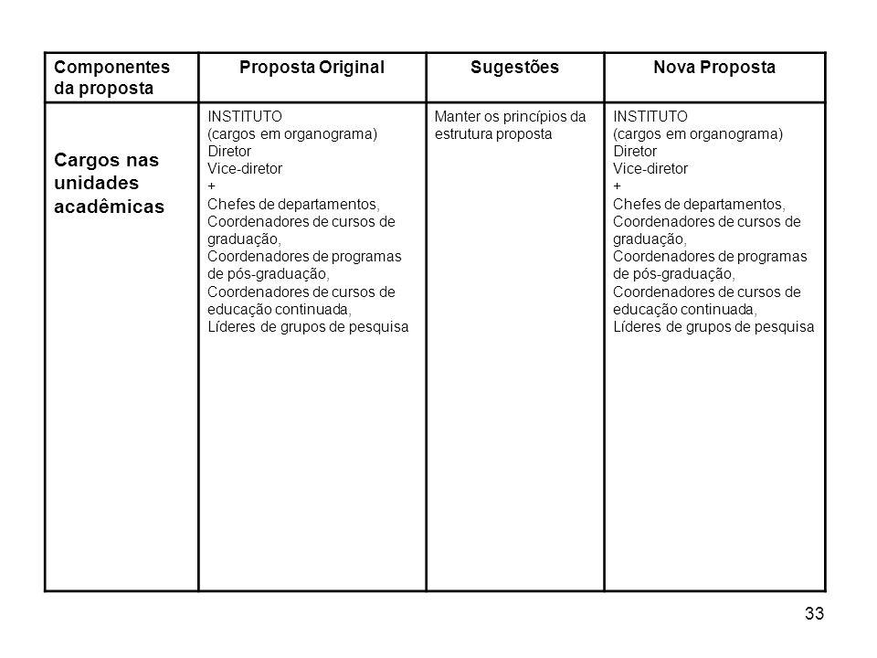 33 Componentes da proposta Proposta OriginalSugestõesNova Proposta Cargos nas unidades acadêmicas INSTITUTO (cargos em organograma) Diretor Vice-diret
