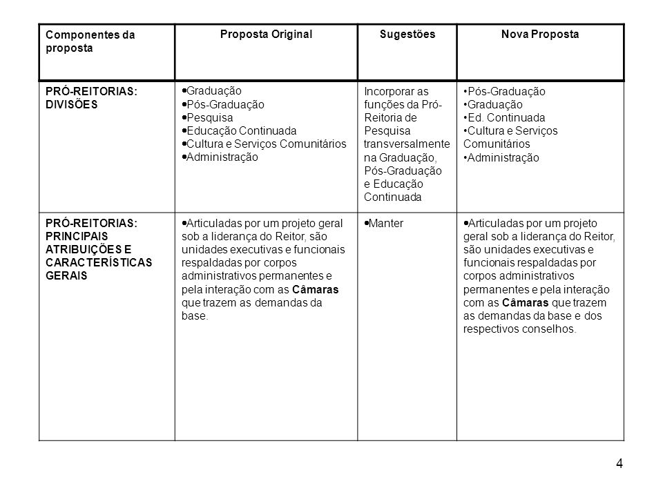 4 Componentes da proposta Proposta OriginalSugestõesNova Proposta PRÓ-REITORIAS: DIVISÕES Graduação Pós-Graduação Pesquisa Educação Continuada Cultura