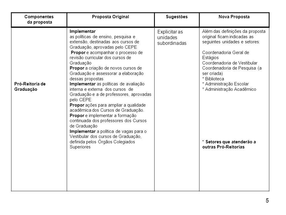 6 Componentes da proposta Proposta OriginalSugestõesNova Proposta Pró-Reitoria de Pós-Graduação Implementar as políticas aprovadas pelo CEPE, destinadas aos Programas de PG Propor e acompanhar o processo de revisão curricular dos programas e diretrizes CAPES Propor a criação de novos Programas PG e assessorar a elaboração dessas propostas Implementar as políticas de avaliação de Programas de PG, interna e externa, e a de professores, aprovadas pelo CEPE Aspectos singulares da Pós- Graduação em qualquer Universidade Sugestões - CGPG A Pós Graduação tem objetivos específicos de incentivo à pesquisa, à formação de pesquisadores, à produção científica e à formação de docentes para o ensino superior, e constitui um setor específico em uma Universidade.