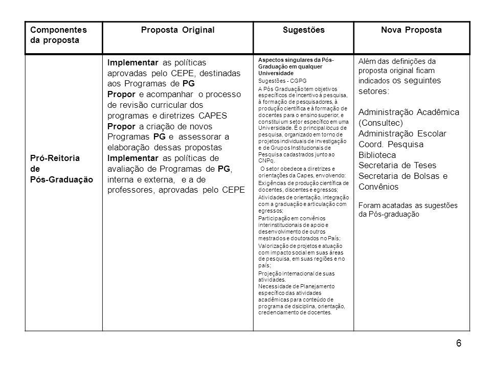 7 Componentes da proposta Proposta OriginalSugestões Nova Proposta Pró-Reitoria Cultura e Serviços Comunitários Zelar pela dimensão comunitária e cultural da Universidade e promover a interação entre a comunidade interna e externa.