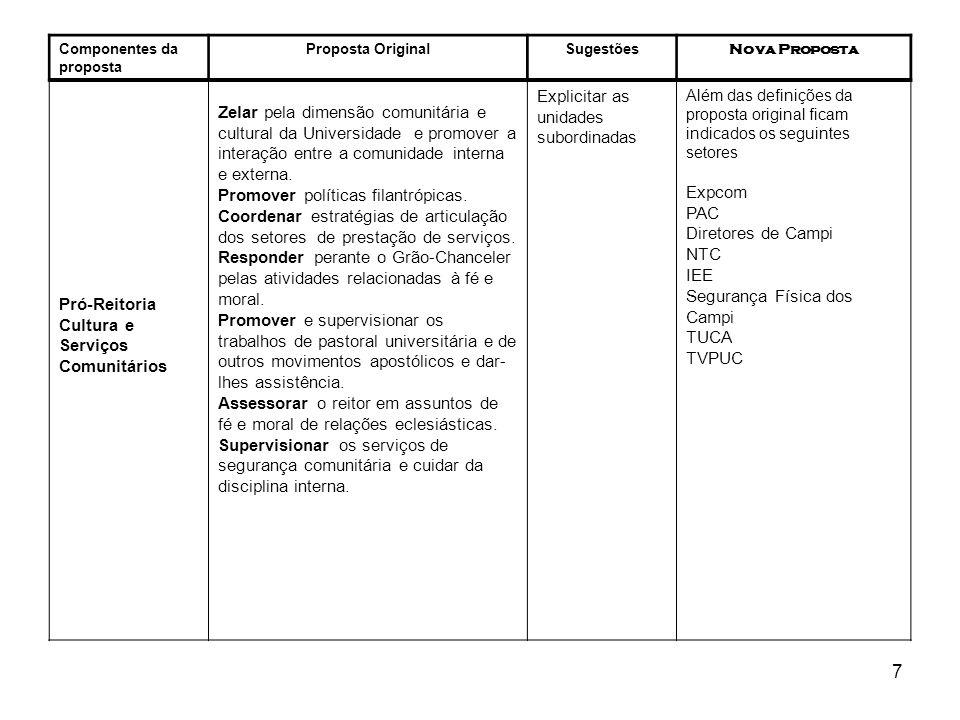 18 Componentes da proposta Proposta OriginalSugestões Nova Proposta Instituto de Economia, Gestão e Negócio (FEA) Manter o nome FEA Cursos: Administração Ciências Contábeis Ciências Atuariais Ciências Econômicas Ciências Econômicas com ênfase em Comércio Internacional Cursos Tecnológicos: Gestão em Marketing Gestão Ambiental Comércio Exterior Programas de Pós- Graduação: Administração (M) Economia Política (M) Ciências Contábeis Unidades Suplementares vinculadas ao Instituto Cursos de Educação Continuada vinculados ao Instituto