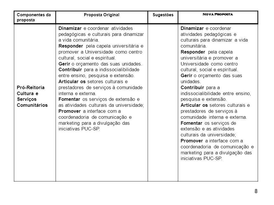 9 Componentes da proposta Proposta OriginalSugestões Nova Proposta Pró-Reitoria Administrativa Planejar, controlar e executar a área administrativa e financeira baseado no orçamento aprovado pela reitoria.
