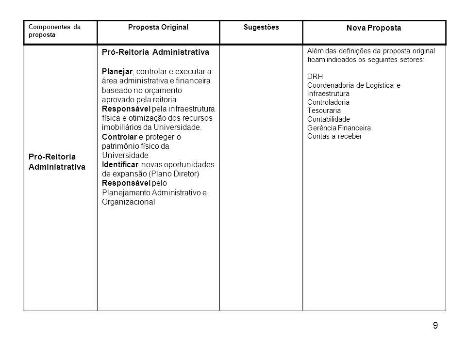 10 Componentes da proposta Proposta OriginalSugestões Nova Prposta Pró-Reitoria Administrativa Administração e controle financeiro, controles internos, planejamento de processos administrativos, relatórios gerenciais, serviços gerais, compras, almoxarifado.
