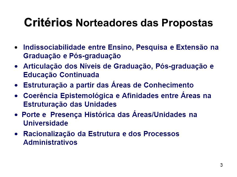 3 Critérios Critérios Norteadores das Propostas Indissociabilidade entre Ensino, Pesquisa e Extensão na Graduação e Pós-graduação Articulação dos Níveis de Graduação, Pós-graduação e Educação Continuada Estruturação a partir das Áreas de Conhecimento Coerência Epistemológica e Afinidades entre Áreas na Estruturação das Unidades Porte e Presença Histórica das Áreas/Unidades na Universidade Racionalização da Estrutura e dos Processos Administrativos