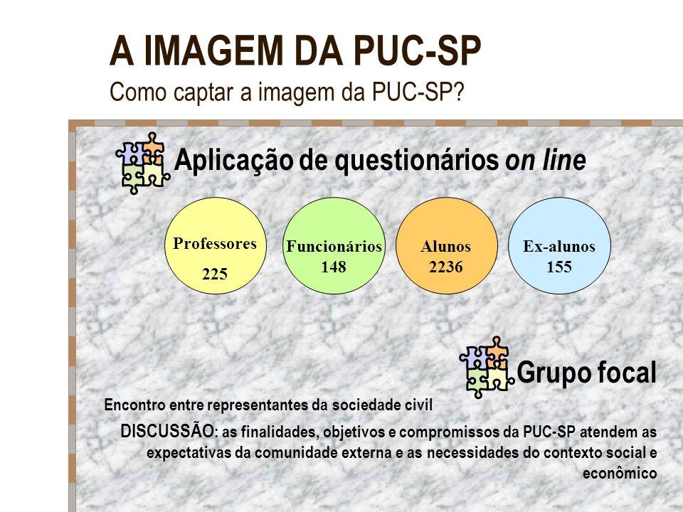 A IMAGEM DA PUC-SP Como captar a imagem da PUC-SP? Aplicação de questionários on line Grupo focal Encontro entre representantes da sociedade civil DIS