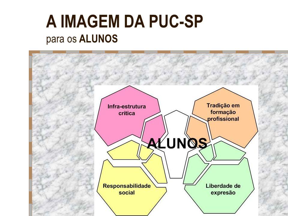 A IMAGEM DA PUC-SP para os ALUNOS