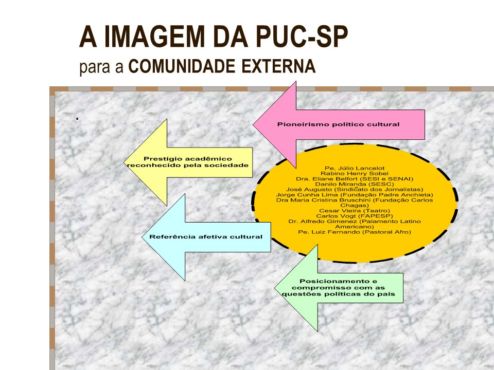 A IMAGEM DA PUC-SP para a COMUNIDADE EXTERNA.