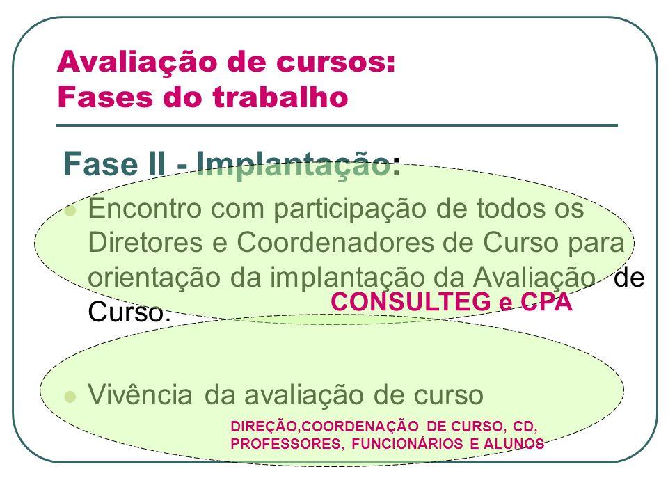 Avaliação de cursos: Fases do trabalho Fase II - Implantação: Encontro com participação de todos os Diretores e Coordenadores de Curso para orientação da implantação da Avaliação de Curso.
