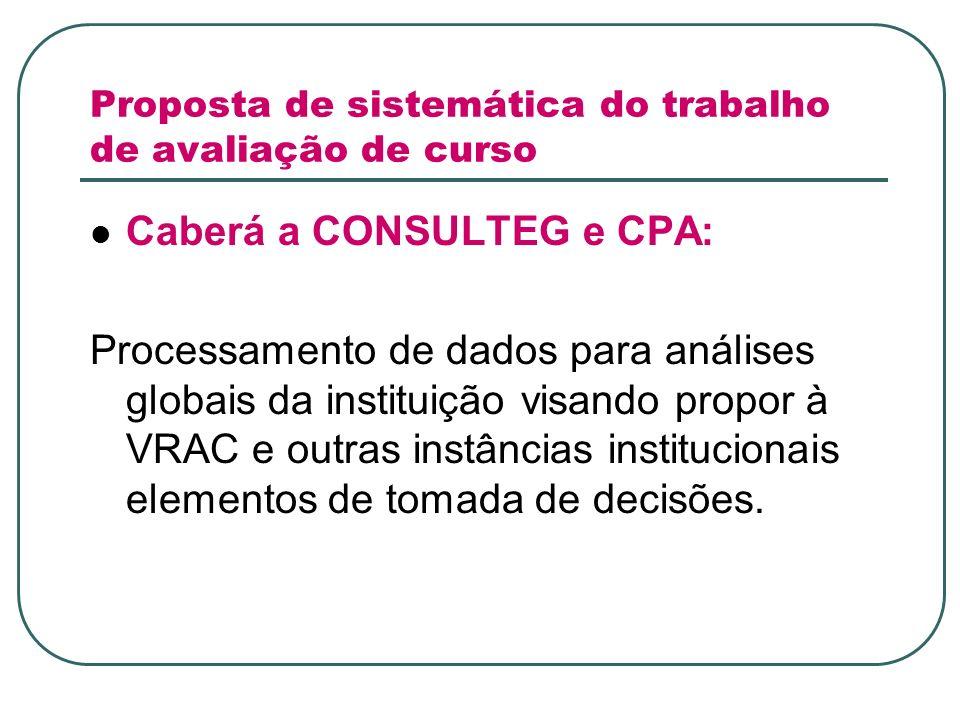 Proposta de sistemática do trabalho de avaliação de curso Caberá a CONSULTEG e CPA: Processamento de dados para análises globais da instituição visando propor à VRAC e outras instâncias institucionais elementos de tomada de decisões.