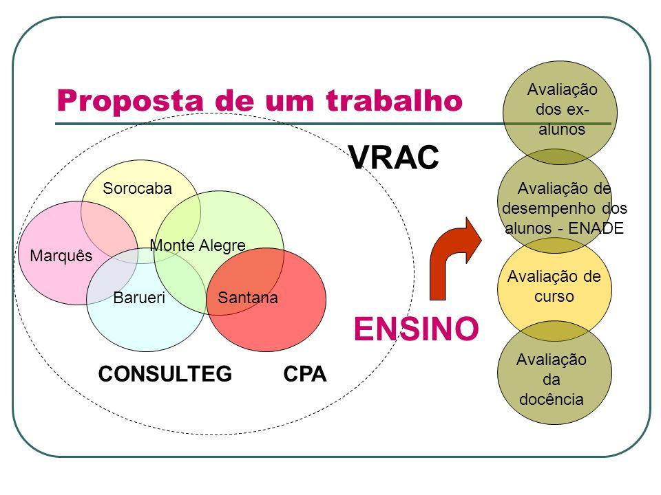 Proposta de um trabalho Monte Alegre Sorocaba Marquês BarueriSantana CONSULTEG CPA VRAC Avaliação de curso ENSINO Avaliação da docência Avaliação de d