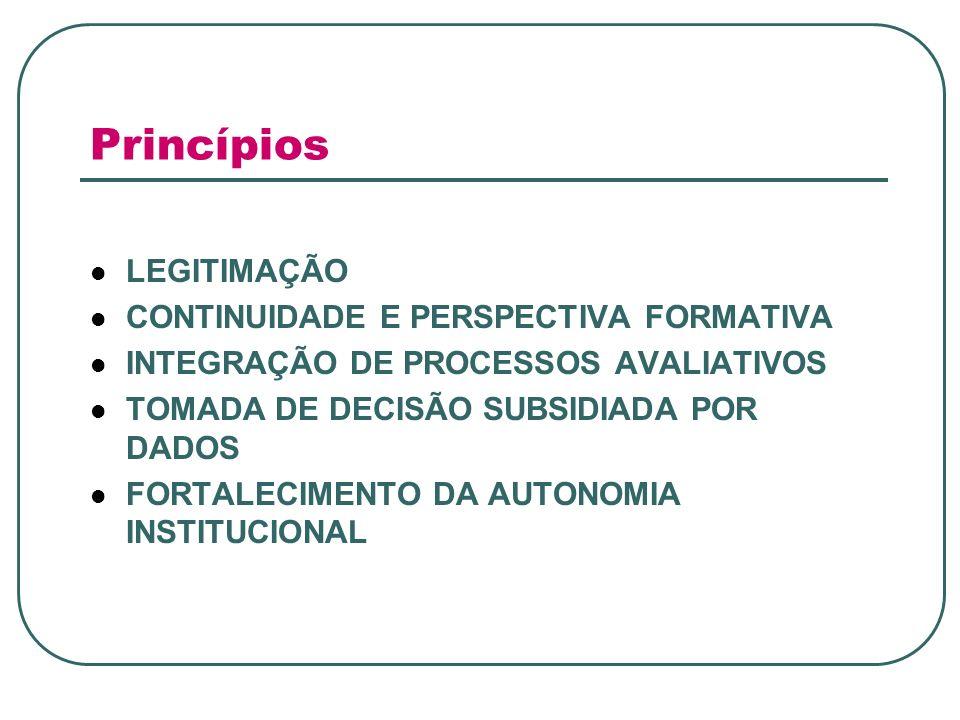 Princípios LEGITIMAÇÃO CONTINUIDADE E PERSPECTIVA FORMATIVA INTEGRAÇÃO DE PROCESSOS AVALIATIVOS TOMADA DE DECISÃO SUBSIDIADA POR DADOS FORTALECIMENTO DA AUTONOMIA INSTITUCIONAL