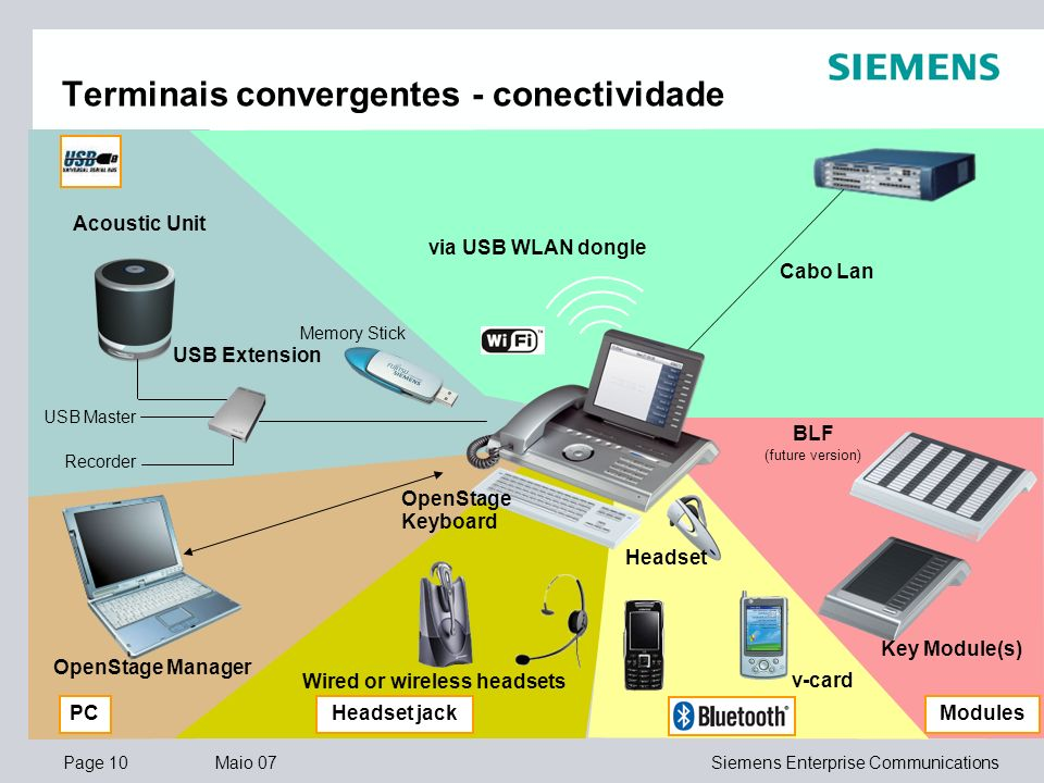 Page 10 Maio 07 Copyright © 2007. All rights reserved. Siemens Enterprise Communications Terminais convergentes - conectividade via USB WLAN dongle He