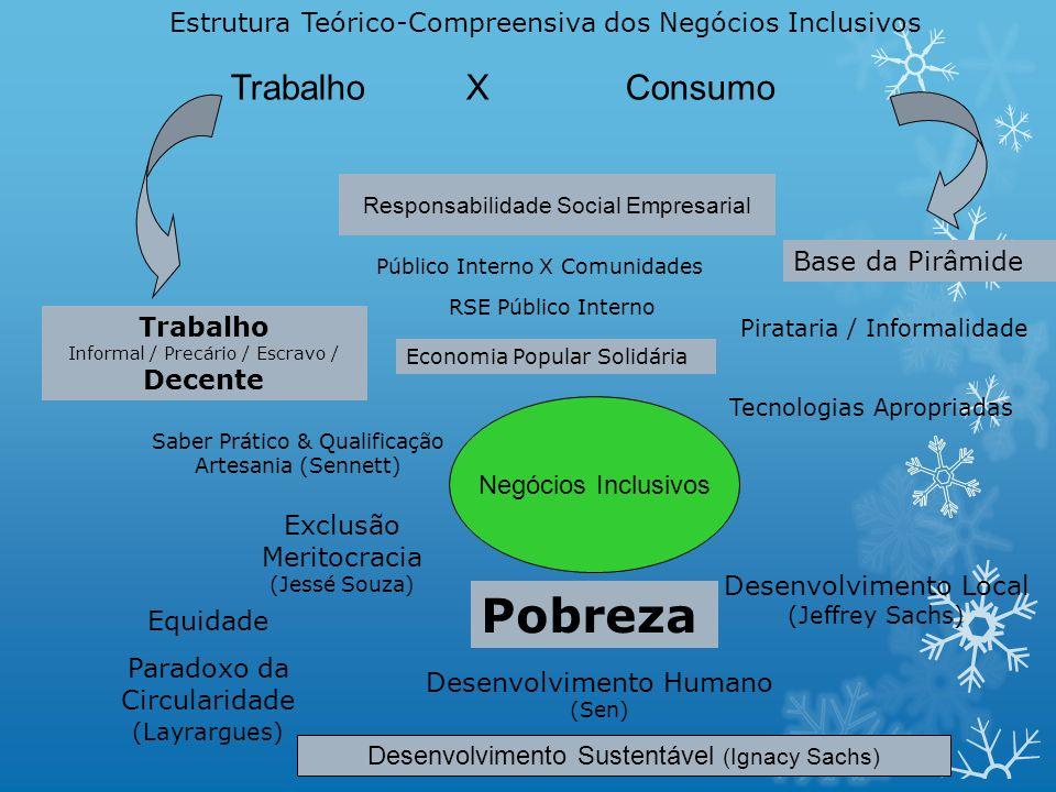 Negócios Inclusivos Desenvolvimento Sustentável (Ignacy Sachs) Responsabilidade Social Empresarial Trabalho X Consumo Equidade Paradoxo da Circularida