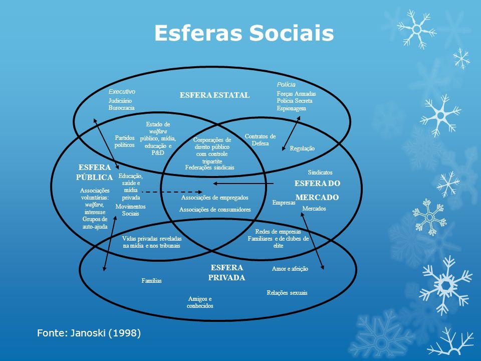 Esferas Sociais Fonte: Janoski (1998) Federações sindicais ESFERA ESTATAL Executivo Judiciário Burocracia Polícia Forças Armadas Polícia Secreta Espio