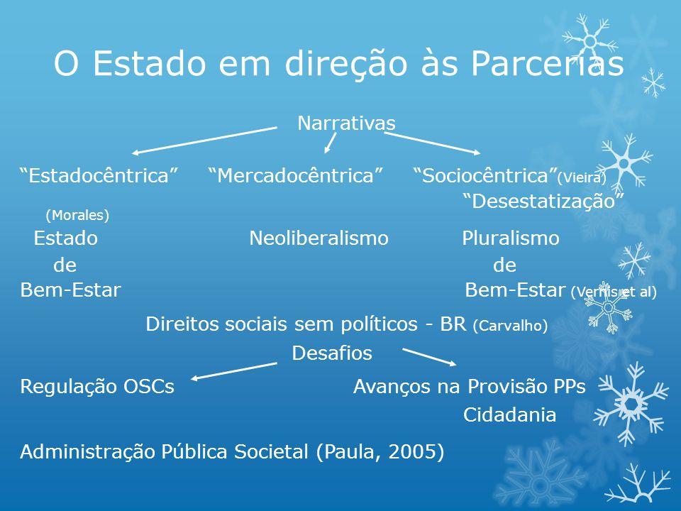 O Estado em direção às Parcerias Narrativas Estadocêntrica Mercadocêntrica Sociocêntrica (Vieira) Desestatização (Morales) Estado Neoliberalismo Plura