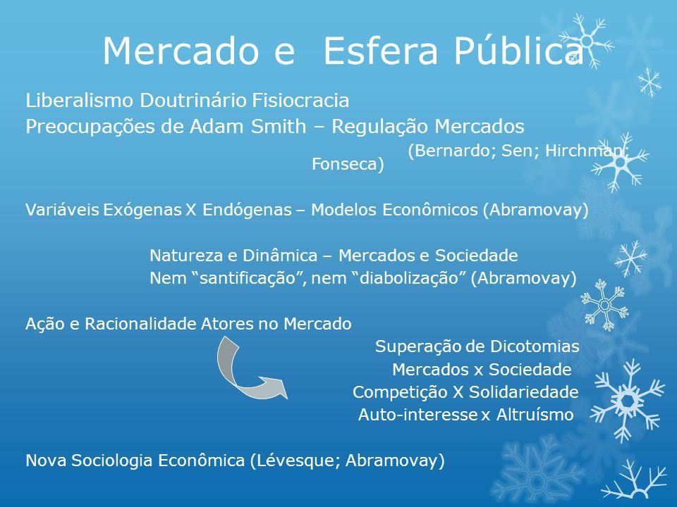 Mercado e Esfera Pública Liberalismo Doutrinário Fisiocracia Preocupações de Adam Smith – Regulação Mercados (Bernardo; Sen; Hirchman; Fonseca) Variáv
