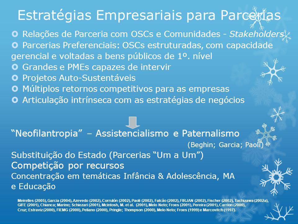 Estratégias Empresariais para Parcerias Relações de Parceria com OSCs e Comunidades - Stakeholders Parcerias Preferenciais: OSCs estruturadas, com cap