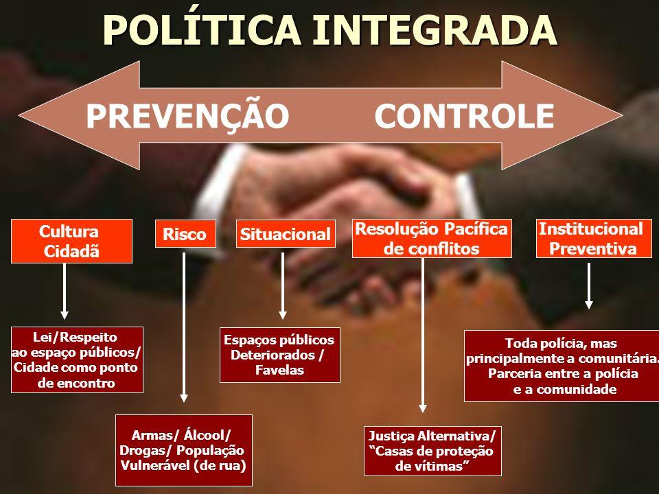 Cultura Cidadã Risco Institucional Preventiva Situacional Resolução Pacífica de conflitos Lei/Respeito ao espaço públicos/ Cidade como ponto de encont